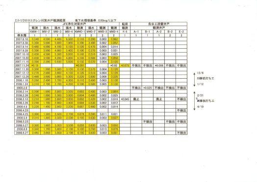 トリクロロエチレン対策井戸観測結果